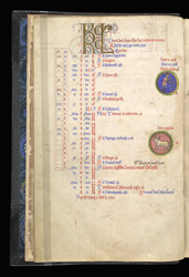 Illuminated Roundels For April, In The Calendar Of A Psalter
